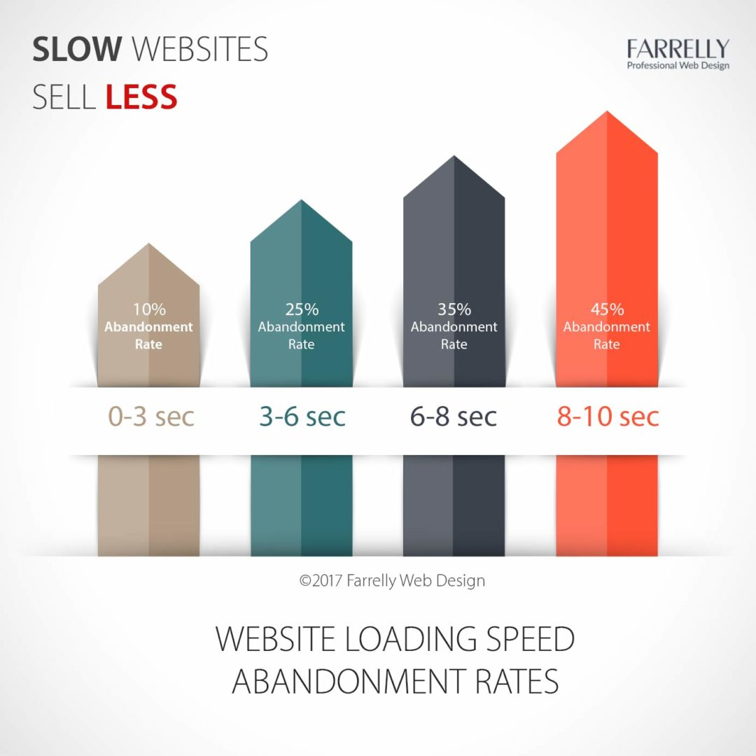 Slow websites sell less than fast loading websites