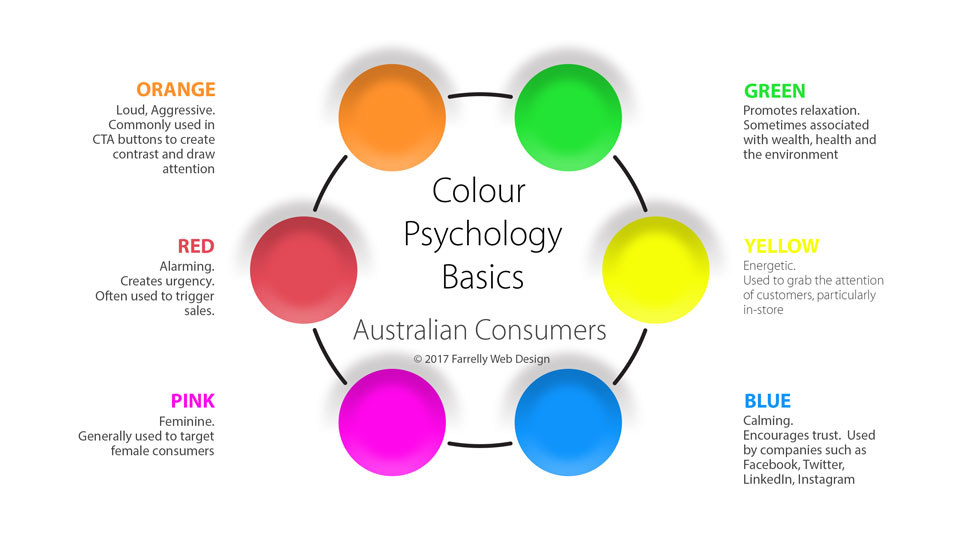Colour psychology chart for Australian Consumers (Western Society)